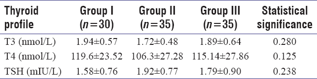 Thyroid dysfunction in early pregnancy and spontaneous