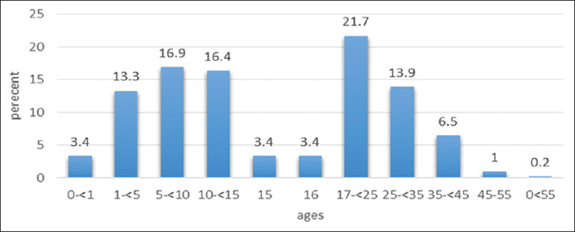 Figure 2: Distribution of patients with age-related cystic fibrosis in the UK over 56 years (1947–2003)