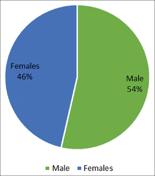 Figure 3: The proportion of patients with cystic fibrosis based on the gender of patients