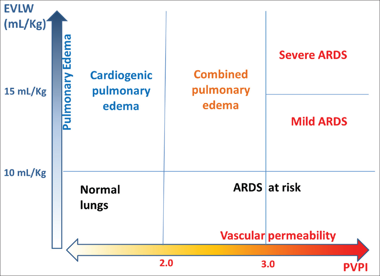 Figure 2: EVLW and PVPI measurements in ARDS. EVLW: Extravascular lung water, PVPI: Pulmonary vascular permeability index, ARDS: Acute respiratory distress syndrome
