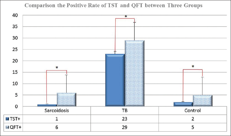 Figure 4: The positive rate of tuberculin skin test and QuantiFERON&#174;-TB Gold compared between three groups of sarcoidosis, tuberculosis and control. &#42;Statistical significance was established at <i>P</i> &#60; 0.05 tuberculosis: Tuberculosis; tuberculin skin test &#43;: Positive result of Tuberculin skin test; QuantiFERON&#174;-TB Gold &#43;: Positive result of Quantiferon-gold test
