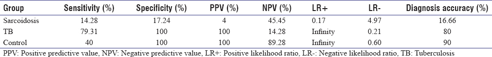 Table 4: Predictive value of tuberculin skin test in three groups of sarcoidosis, tuberculosis, and control