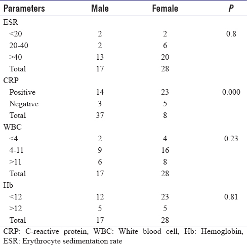 Table 2: Correlation between gender and other parameters