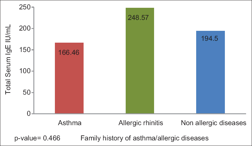 Figure 1: Difference between family history of allergic disease in mean of total serum immunoglobulin E
