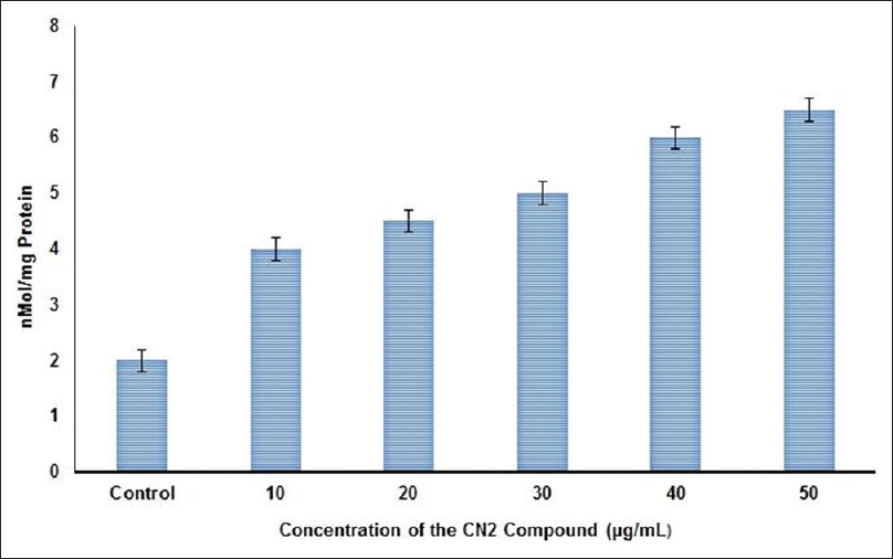 Figure 7: Effect of CN2 extract on GSH level. The values are given as mean ± standard deviation of six experiments in each group. Bars not sharing the common superscripts differ significantly at<i> P</i>≤ 0.05