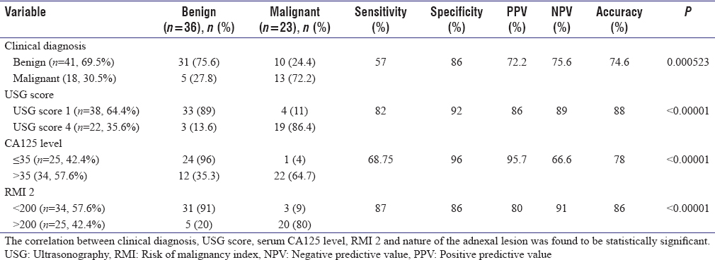 Table 2: Predictive values and correlation of clinical diagnosis, ultrasound score, serum CA125 levels, and risk of malignancy index of benign and malignant ovarian tumors when compared with histopathological diagnosis as gold standard