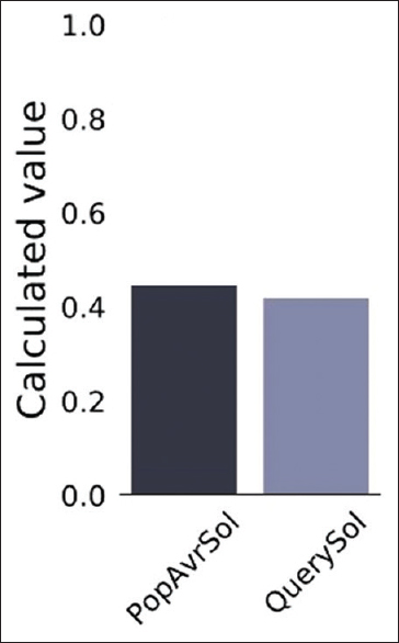 Figure 4: The query solubility value (QuerySol) of the vaccine candidate is 0.419 compared to the population average for the experimental dataset (PopAvrSol) 0.45